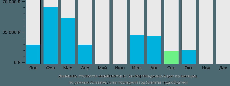 Динамика стоимости авиабилетов в Сан-Мартин-де-лос-Андес по месяцам
