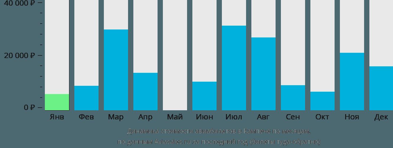 Динамика стоимости авиабилетов в Кампече по месяцам