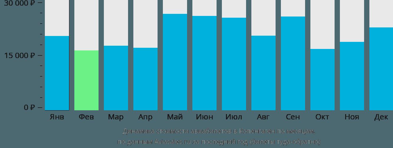 Динамика стоимости авиабилетов в Копенгаген по месяцам