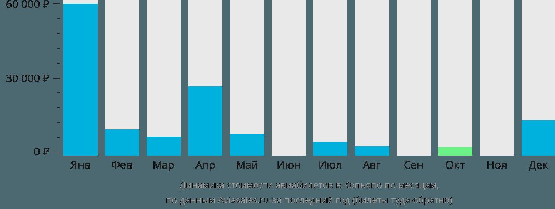Динамика стоимости авиабилетов в Копьяпо по месяцам