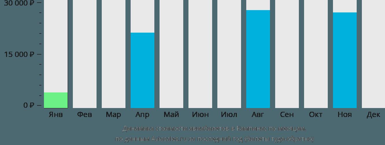 Динамика стоимости авиабилетов в Кампинас по месяцам
