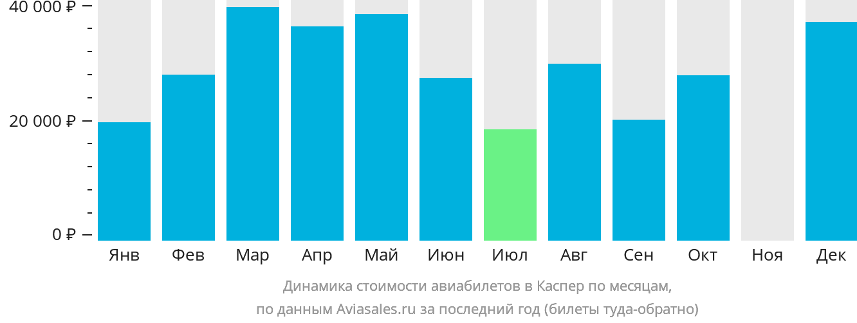 Динамика стоимости авиабилетов в Каспер по месяцам