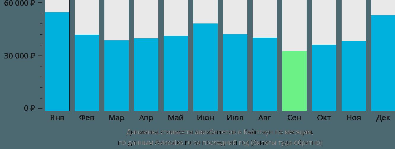 Динамика стоимости авиабилетов в Кейптаун по месяцам
