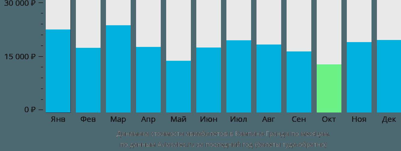Динамика стоимости авиабилетов в Кампина-Гранди по месяцам