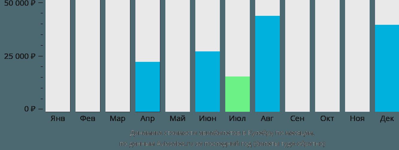 Динамика стоимости авиабилетов в Кулебру по месяцам