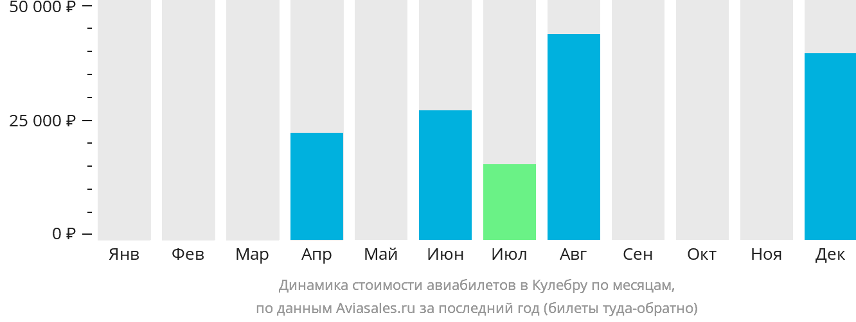 Динамика стоимости авиабилетов Кулебра по месяцам