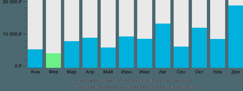 Динамика стоимости авиабилетов в Крайову по месяцам