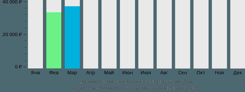 Динамика стоимости авиабилетов в Картаго по месяцам