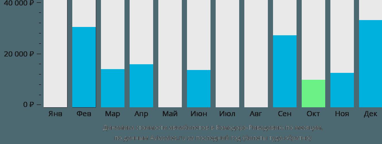 Динамика стоимости авиабилетов в Комодоро-Ривадавию по месяцам