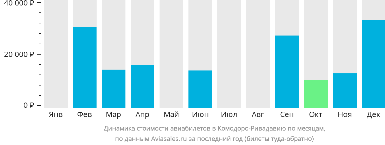 Динамика стоимости авиабилетов Комодоро-Ривадавия по месяцам