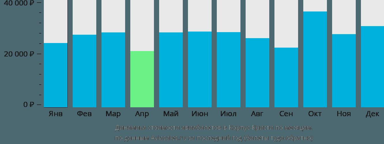 Динамика стоимости авиабилетов в Корпус-Кристи по месяцам
