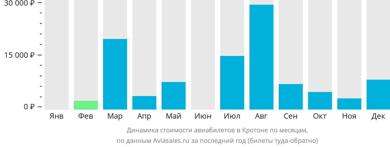 Динамика стоимости авиабилетов в Кротона по месяцам
