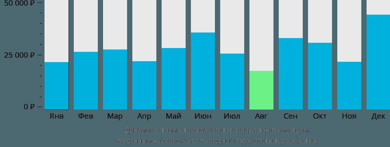 Динамика стоимости авиабилетов в Чарлстон по месяцам