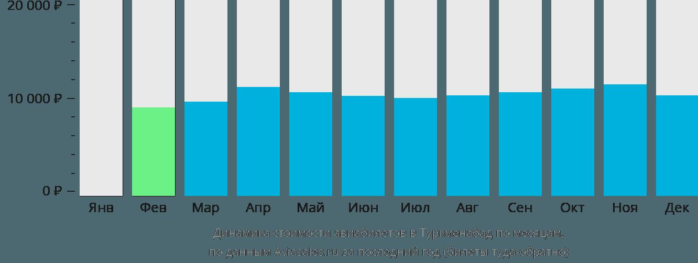 Динамика стоимости авиабилетов в Туркменабад по месяцам