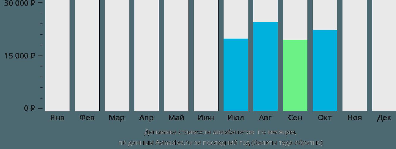 Динамика стоимости авиабилетов Соловки по месяцам