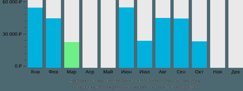 Динамика стоимости авиабилетов Сан-Луи-Обиспо по месяцам