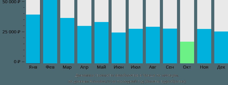 Динамика стоимости авиабилетов в Чаншу по месяцам