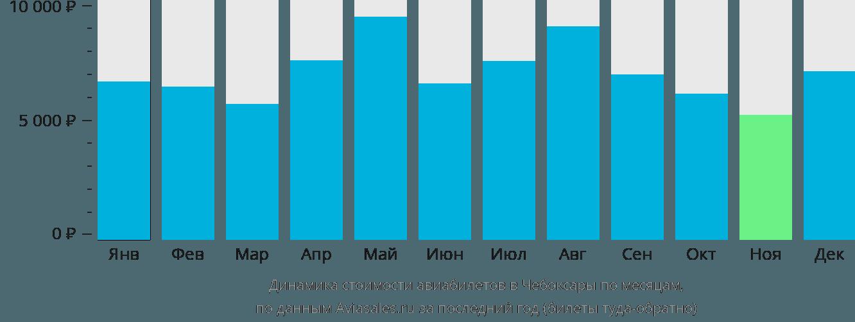 Динамика стоимости авиабилетов в Чебоксары по месяцам