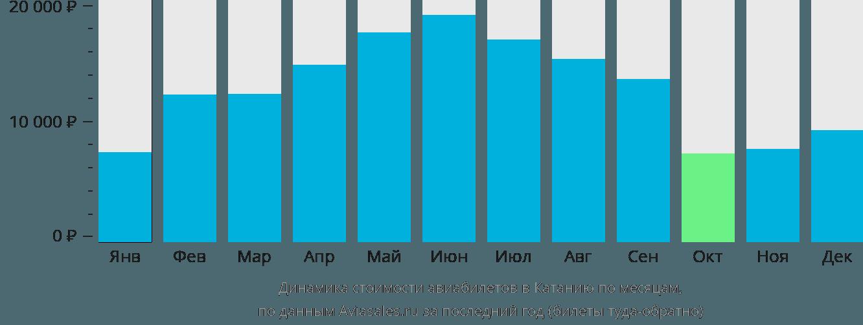Динамика стоимости авиабилетов в Катанию по месяцам