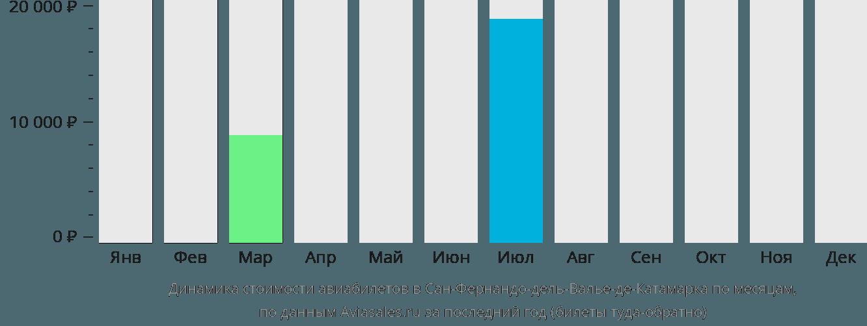 Динамика стоимости авиабилетов в Катамарку по месяцам