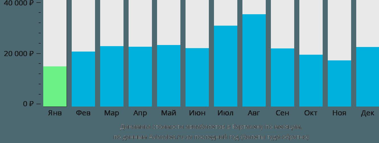 Динамика стоимости авиабилетов в Картахену по месяцам