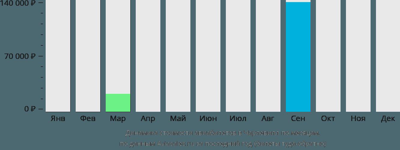 Динамика стоимости авиабилетов в Чарлвилл по месяцам