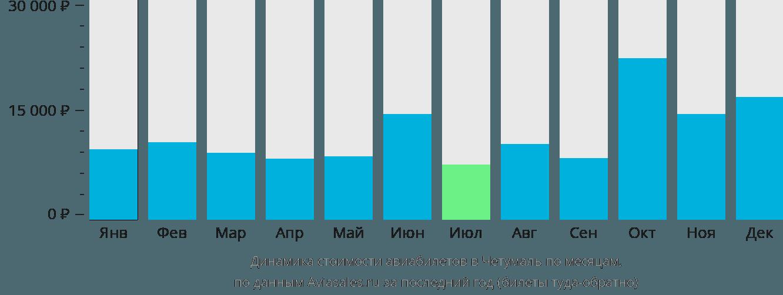Динамика стоимости авиабилетов в Четумаль по месяцам