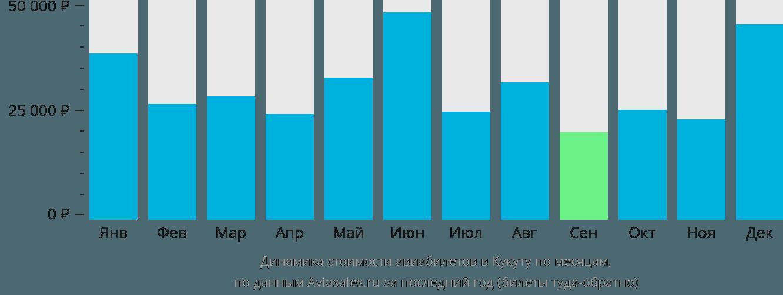 Динамика стоимости авиабилетов в Кукуту по месяцам