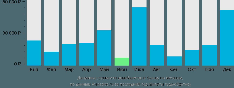 Динамика стоимости авиабилетов в Куэнку по месяцам