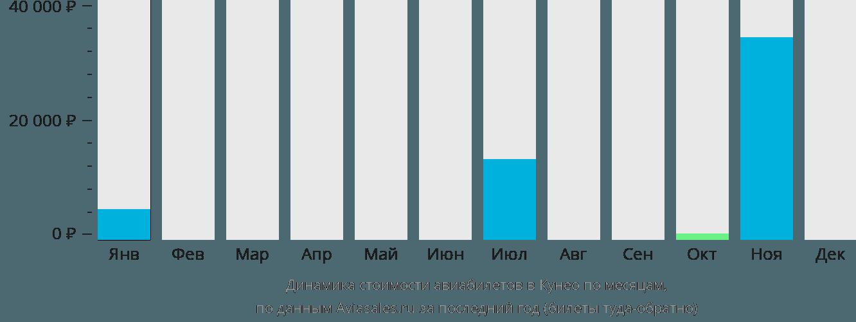 Динамика стоимости авиабилетов в Кунео по месяцам