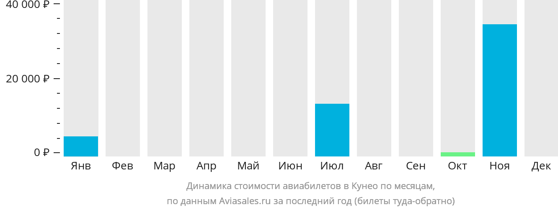 Динамика стоимости авиабилетов Кунео по месяцам