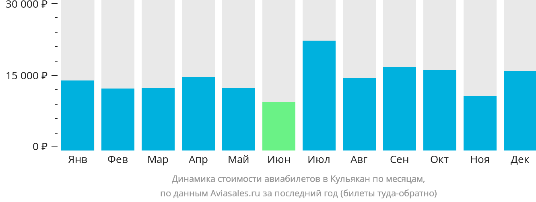 Динамика стоимости авиабилетов в Кульякан по месяцам