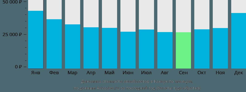 Динамика стоимости авиабилетов в Канкун по месяцам