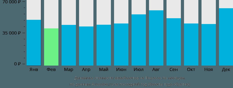 Динамика стоимости авиабилетов в Кюрасао по месяцам