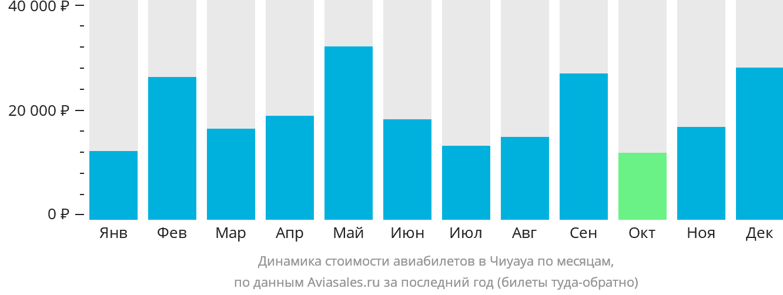 Динамика стоимости авиабилетов в Чиуауа по месяцам