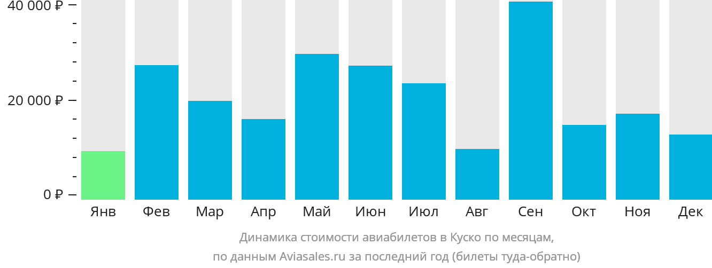 Динамика стоимости авиабилетов в Куско по месяцам