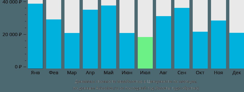Динамика стоимости авиабилетов в Ковингтон по месяцам