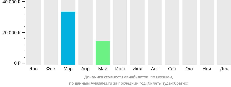 Динамика стоимости авиабилетов Куэрнавака по месяцам