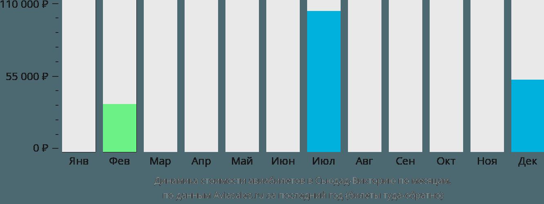 Динамика стоимости авиабилетов Сьюдад Виктория по месяцам