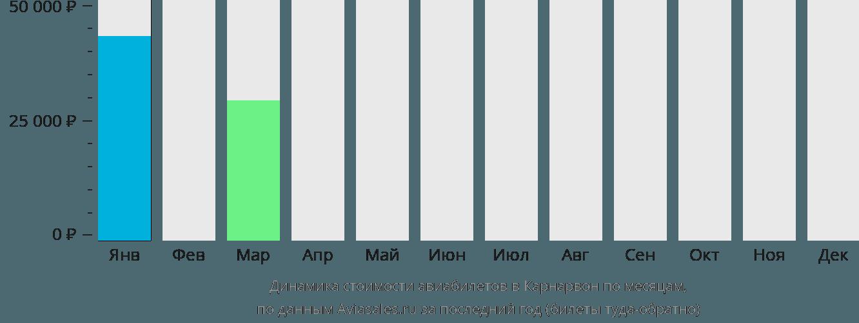 Динамика стоимости авиабилетов в Карнарвон по месяцам