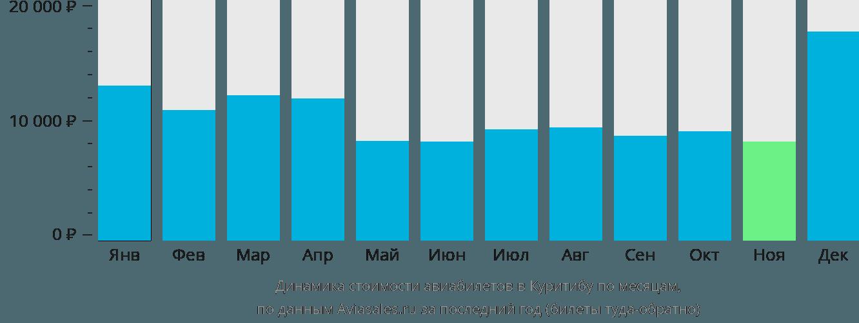 Динамика стоимости авиабилетов в Куритибу по месяцам