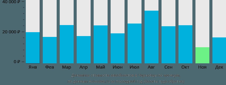 Динамика стоимости авиабилетов в Черновцы по месяцам