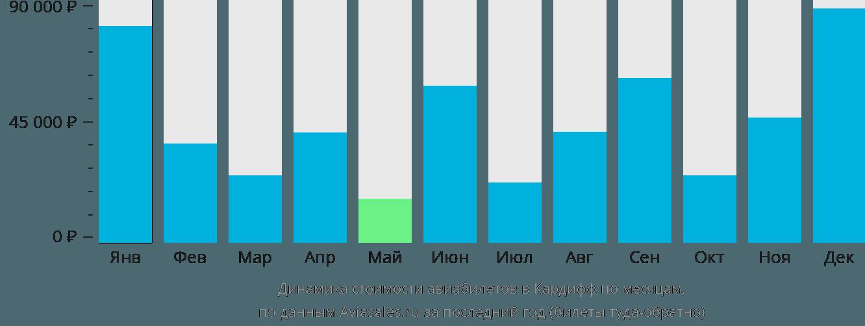 Динамика стоимости авиабилетов в Кардифф по месяцам
