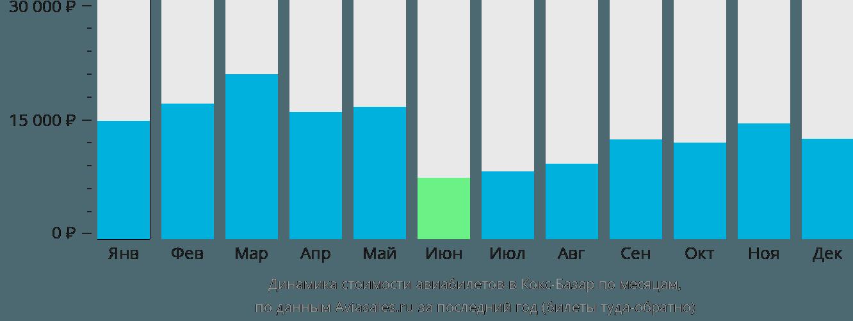 Динамика стоимости авиабилетов в Кокс-Базар по месяцам