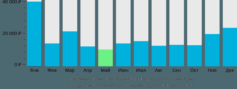 Динамика стоимости авиабилетов в Кашиас-ду-Сул по месяцам