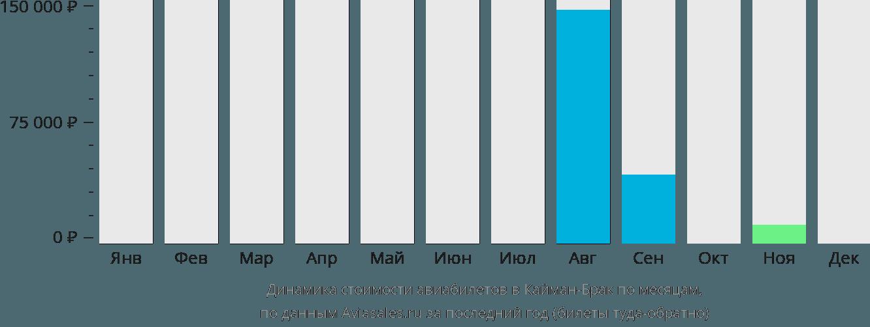 Динамика стоимости авиабилетов Кейман Брак по месяцам