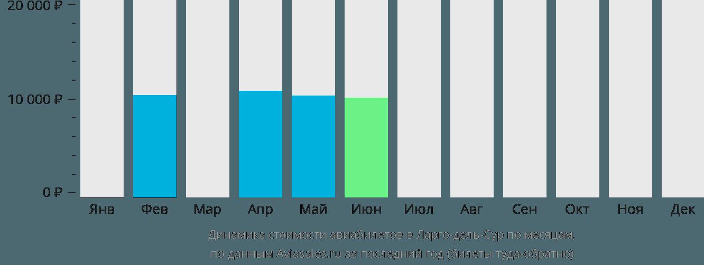 Динамика стоимости авиабилетов в Ларго-дель-Сур по месяцам