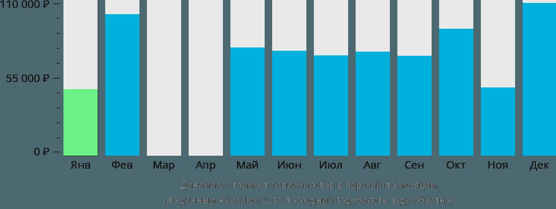 Динамика стоимости авиабилетов в Черский по месяцам