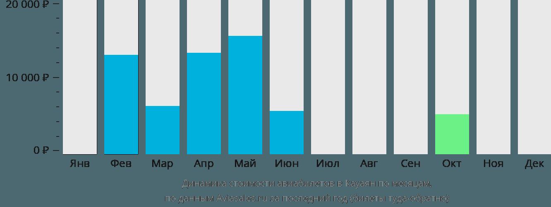 Динамика стоимости авиабилетов в Кауаяна по месяцам