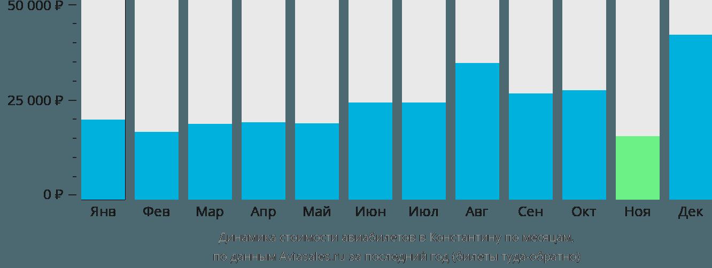 Динамика стоимости авиабилетов в Константину по месяцам